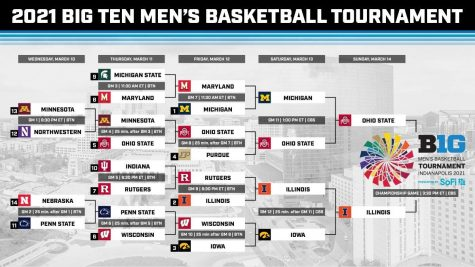 BIG10 Basketball Tournament Recap